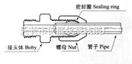 HYG3铜制气动管路接头(塑料管用)