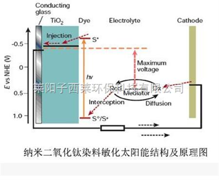 zxl-pn 薄膜太阳能电池专用光电pn液_dssc专用纳米二氧化钛分散液