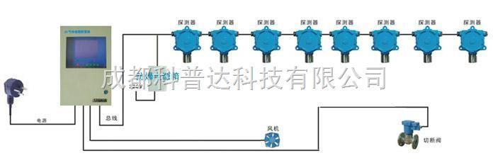 总线制可燃/有毒有害气体报警器  有毒气体检测仪、有毒有害气体检测仪技术参数: 工作电压:AC220V ±15%(50H2) 容量:探测器及输入模块数不超过8只 信号传输:四总线传输 传输距离:≤ 1500m(2.5mm2) 功耗:≤ 10W(不含配套设备) 报警方式:声光报警 使用环境:温度-10~60 湿度≤ 93% RH非凝结 外形尺寸:400X300X100(mm) 安装方式:壁挂式 产品特点: ·总线制通讯 ·实时浓度大屏液晶显示,同时