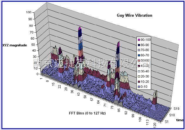 架空输电线路微风振动/次档距振荡/舞动监测