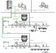 槽車灌裝系統